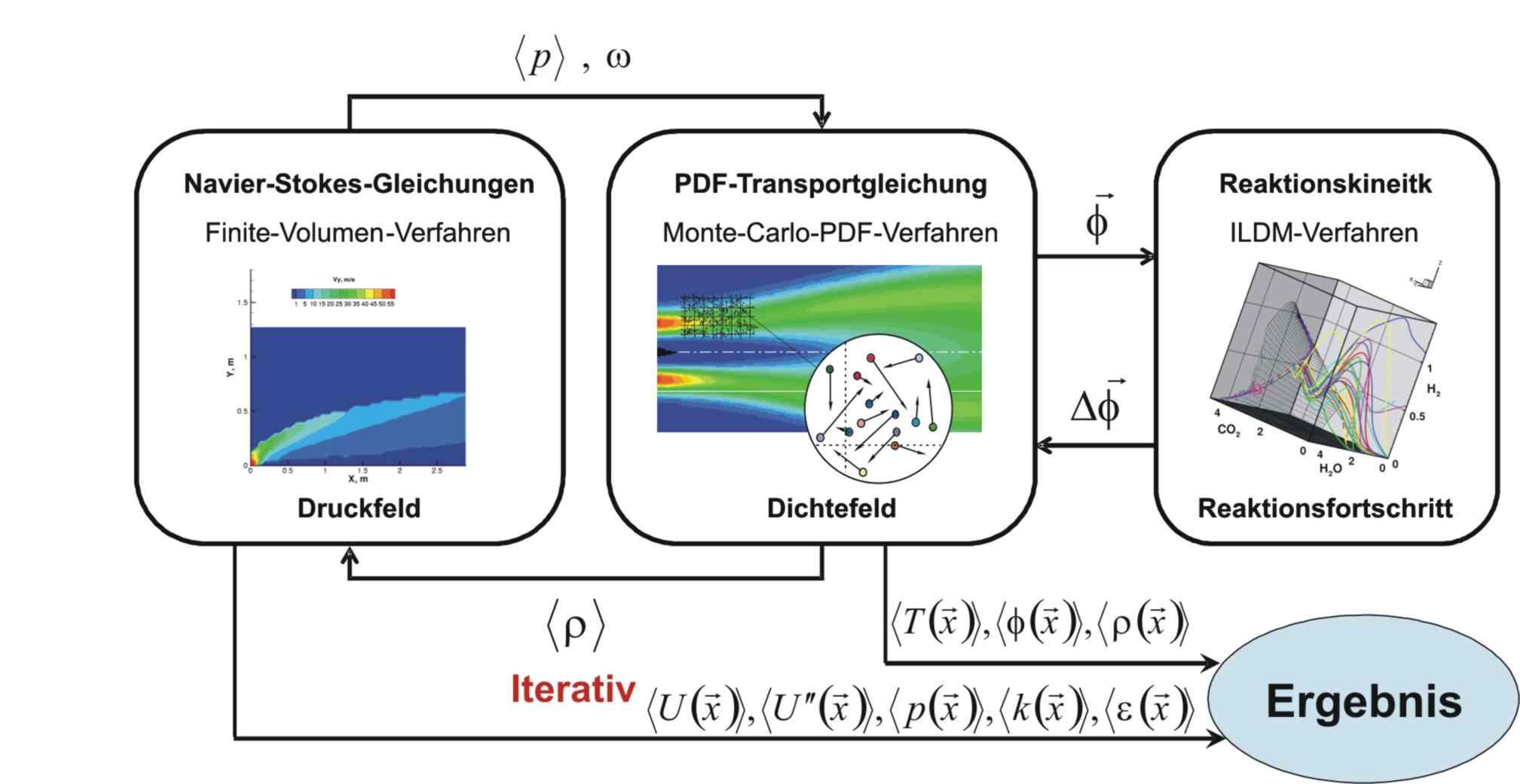 KIT - Forschung - Forschungsprojekte - PDF-Modellierung